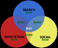 Internet Marketing Integration Graph